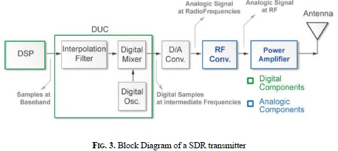 View of Software Defined Radio: Basic Principles and Applications