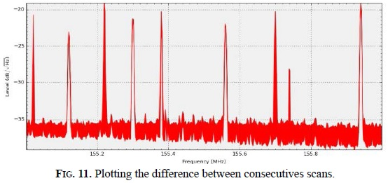 View of Software Defined Radio: Basic Principles and