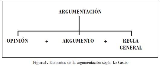 Vista De Textualidad Y Gramática Argumentativa Cuadernos