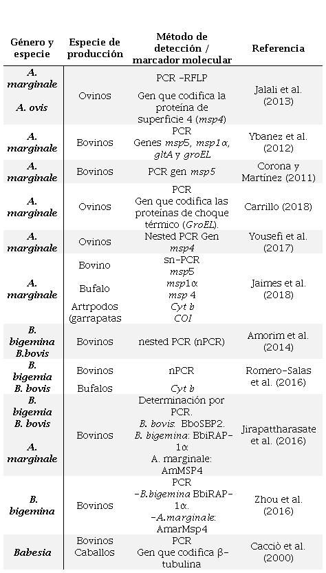 Marcadores moleculares en el estudio de Babesia y Anaplasma