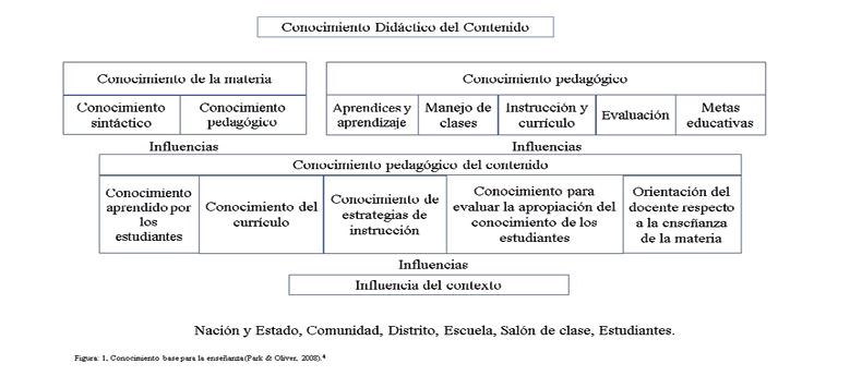 C:\Users\Usuario\Desktop\ARTÍCULO CDC\graficas y tablas praxis\figura 1. CDC.jpg