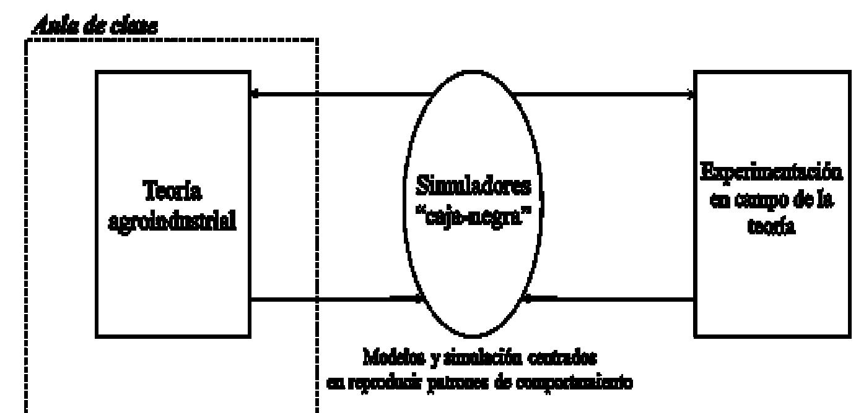 Relación teoría-práctica a través de simuladores caja-negra