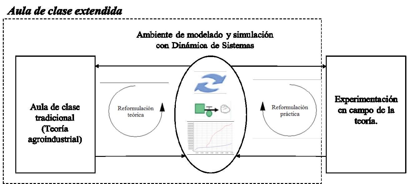 Aula de clase tradicional vs. aula de clase extendida mediante ambientes de aprendizaje con DS