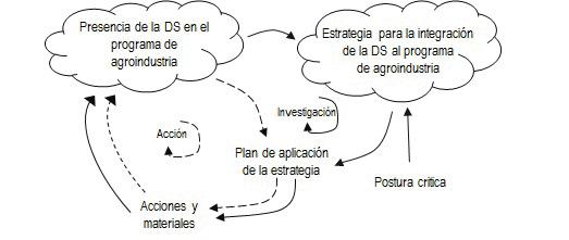 Dinámica de formulación de la estrategia