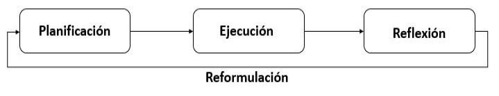 Metodología para planificación-ejecución de experiencias-experimento y mejoramiento de la estrategia de integración.