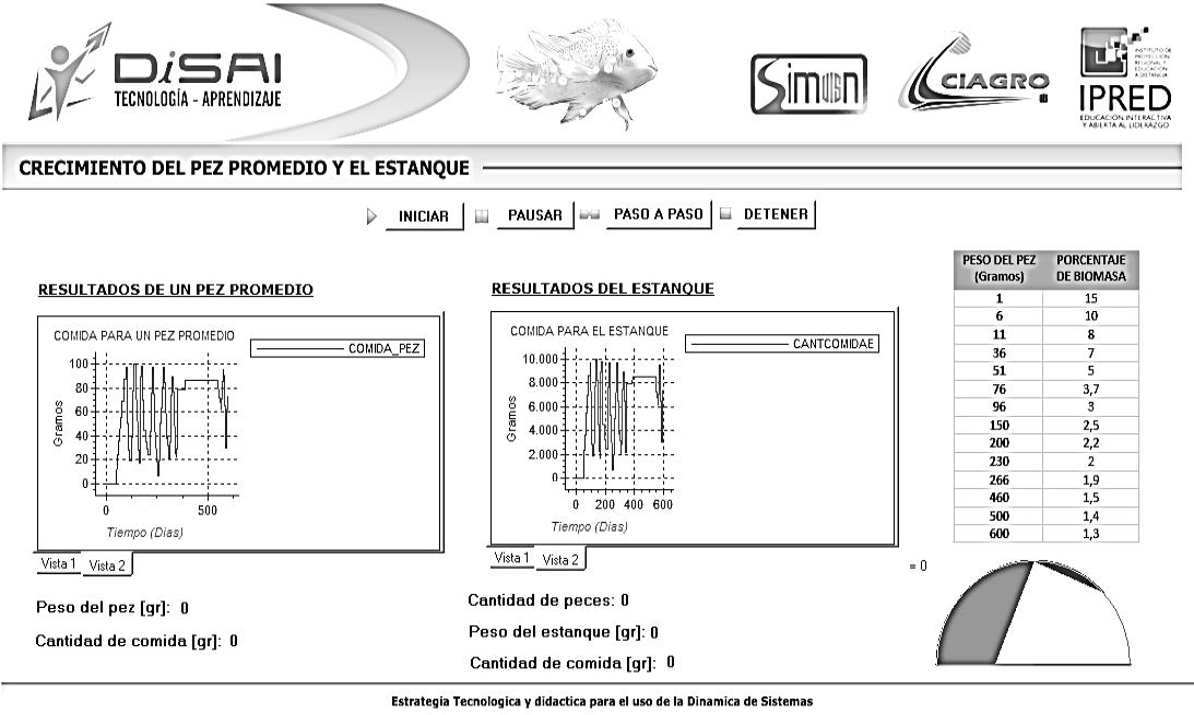 Simulador modelo crecimiento de peces en un estanque con variación manual del alimento suministrado