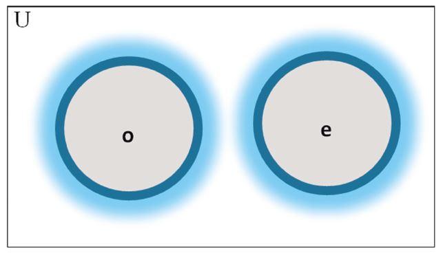 Conjunto universal lingüística (U) con los subconjuntos o (oral) y e (escrito), que aparecen disyuntos.