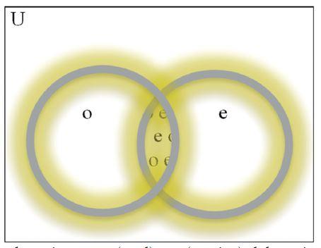 Los subconjuntos o (oral) y e (escrito) del conjunto lingüística (U)