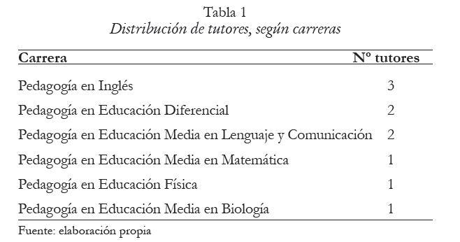 Distribución de tutores, según carreras