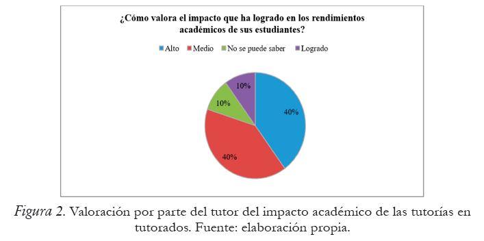 Valoración por parte del tutor del impacto académico de las tutorías en tutorados. Fuente: elaboración propia.