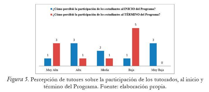 Percepción de tutores sobre la participación de los tutorados, al inicio y término del Programa.