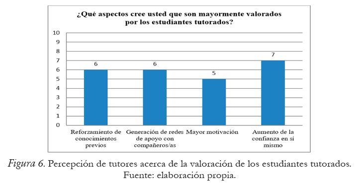 Percepción de tutores acerca de la valoración de los estudiantes tutorados.