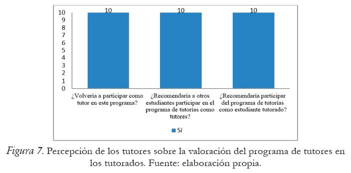 Percepción de los tutores sobre la valoración del programa de tutores en los tutorados
